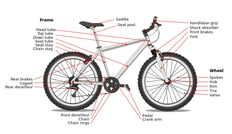 labeled diagram of bicycle pitribe