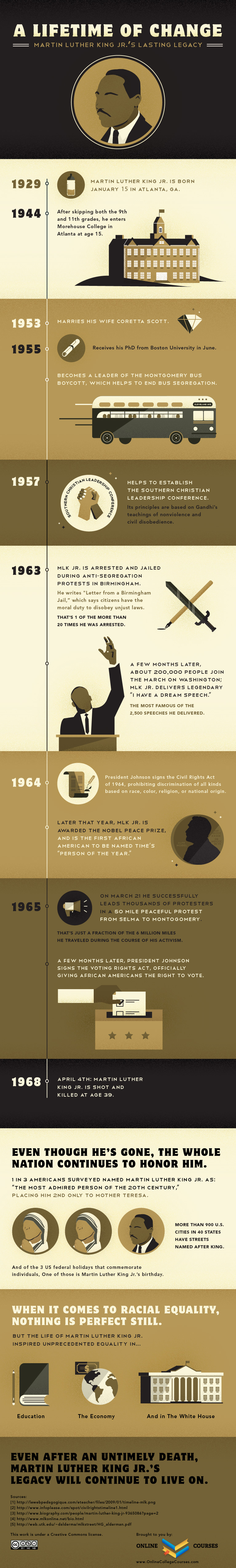 The Timeline Of Martin Luther King Jr