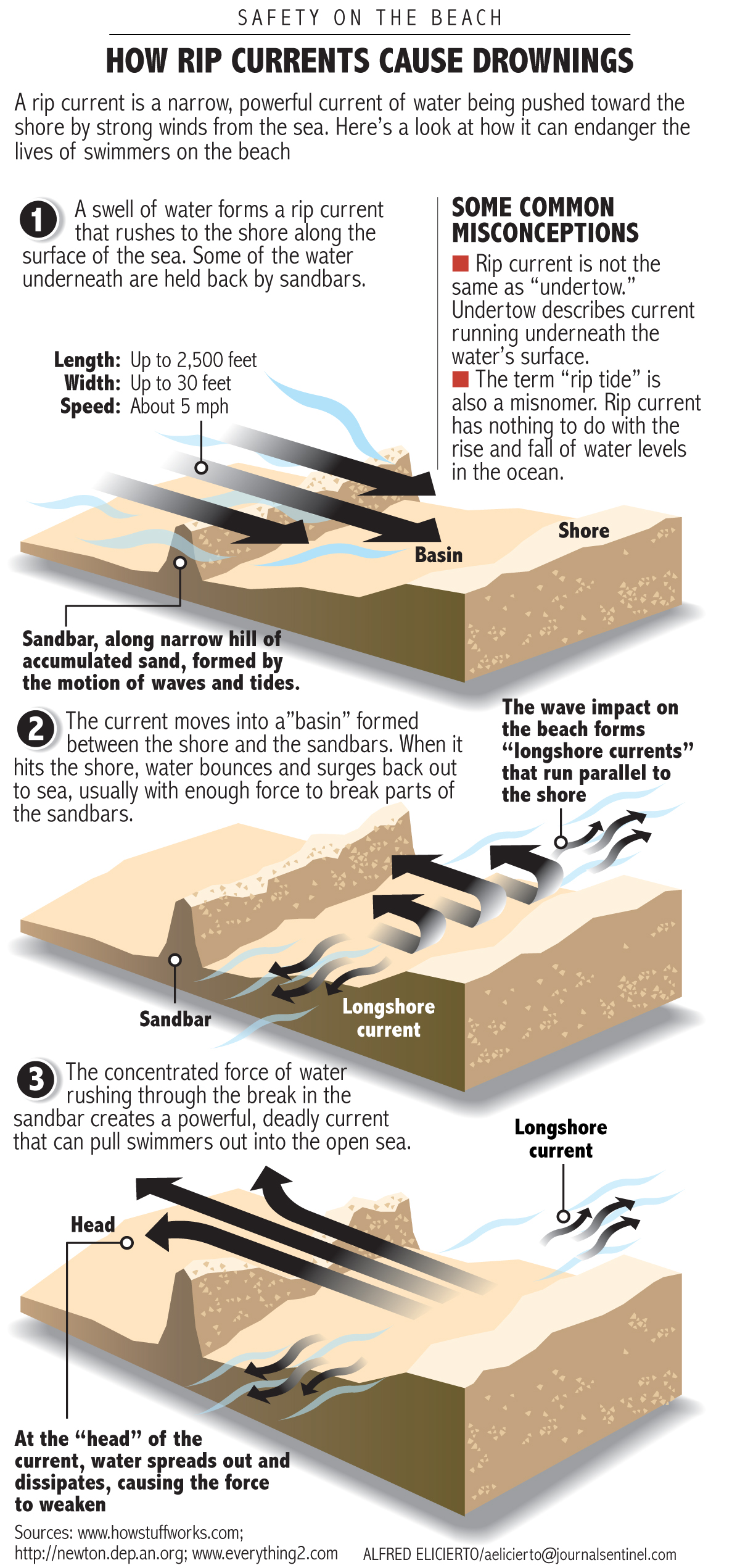 What Is RIP Current A Rip Narrow Powerful Of Water Being Pushed Toward The Shore By Strong Winds From Sea Heres Look At How