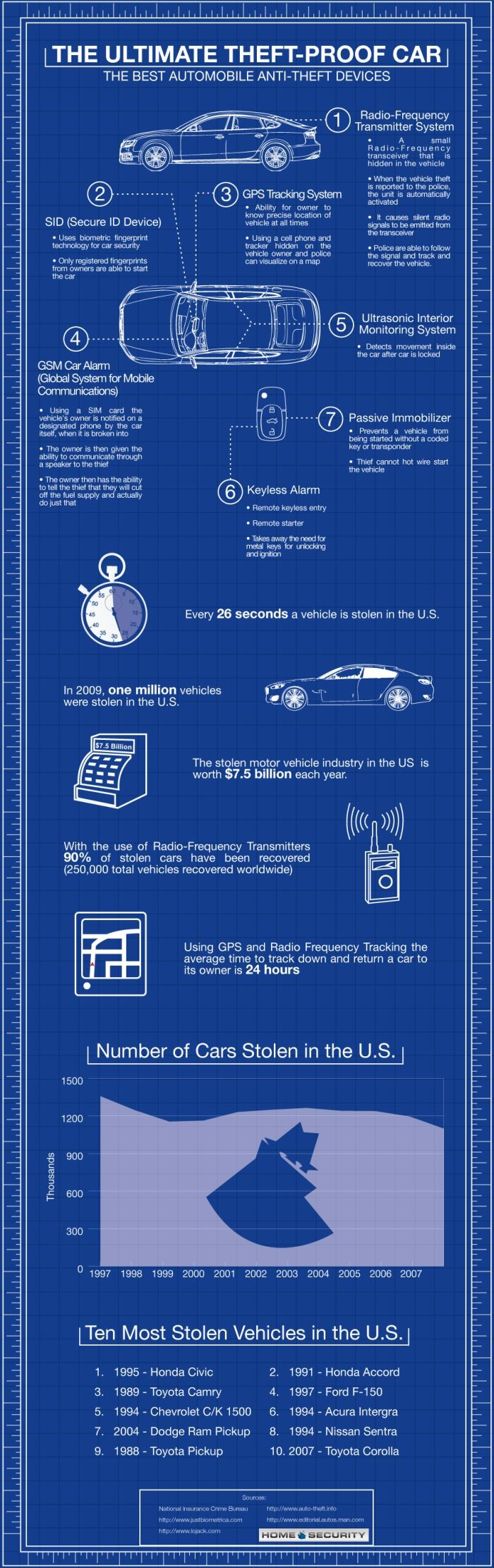 How to Secure a Car from Theft vehicle,security,theft,statistics,recovery,infographic