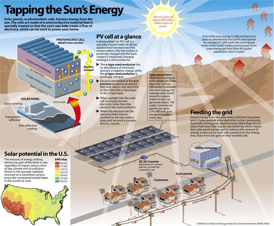 How Does Solar Energy Work solar,energy,electricity,diagram