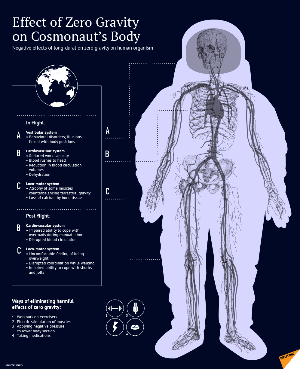 What is the Effect of Zero Gravity on Body in Space gravity,medical,cosmonaut