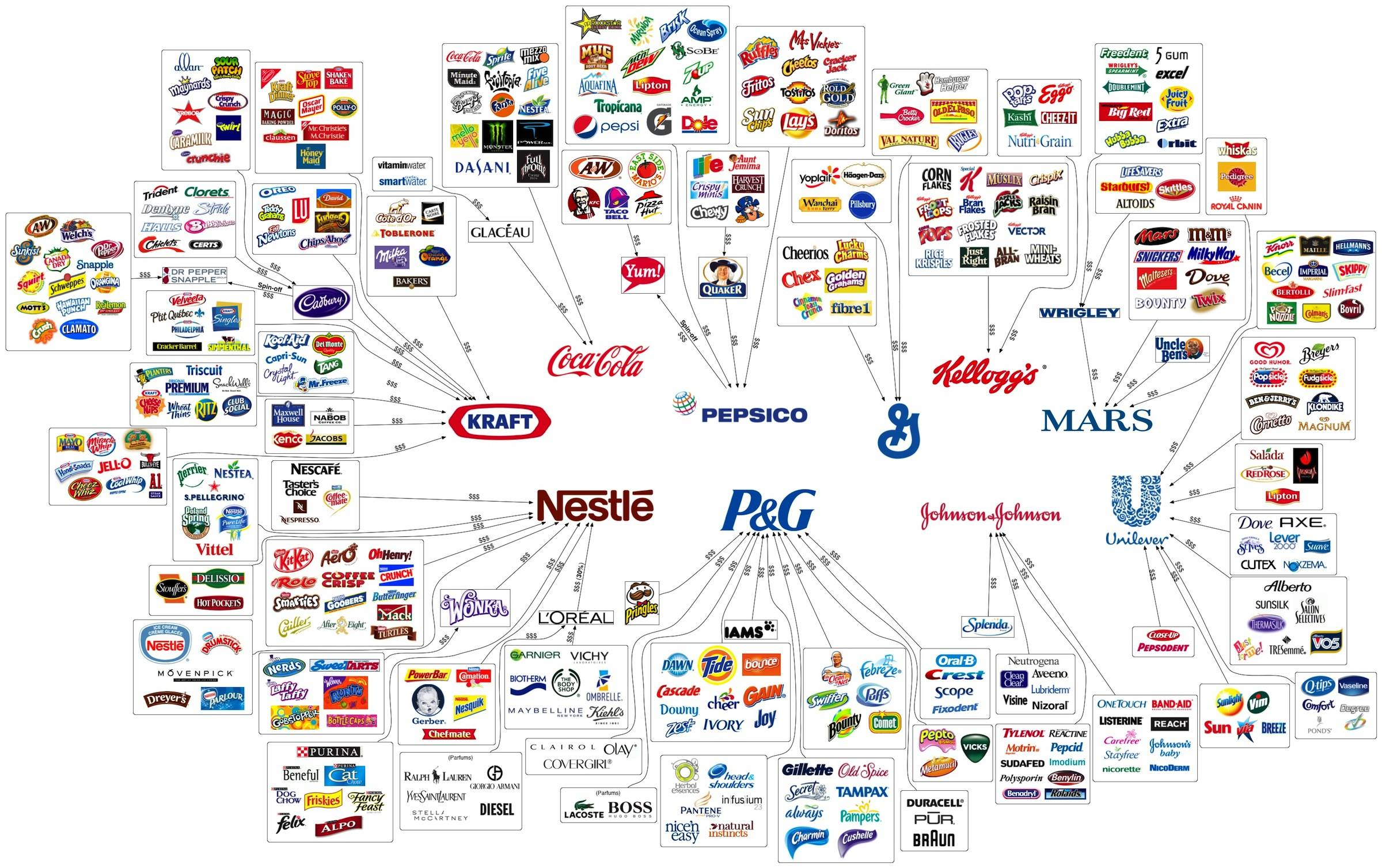 Business Groups Have all the World as Consumer monopoly,product,food,infographic