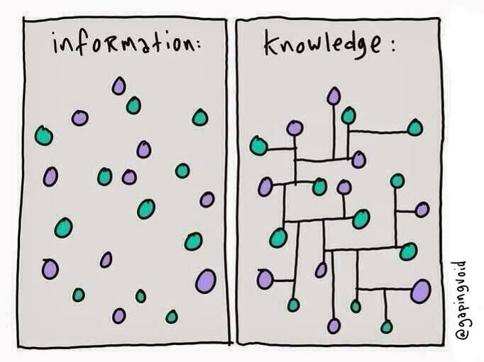 The difference between information and knowledge data,information,knowledge,difference,infographic