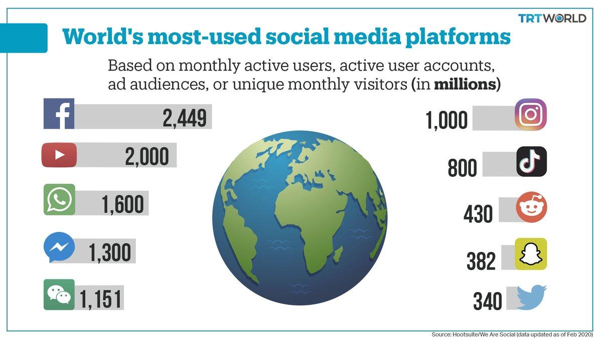Social Media Users: Top 10 platforms & apps used by millions monthly social media,rank,internet,internet traffic,user,Facebook,twitter,TikTok,Youtube,Instagram
