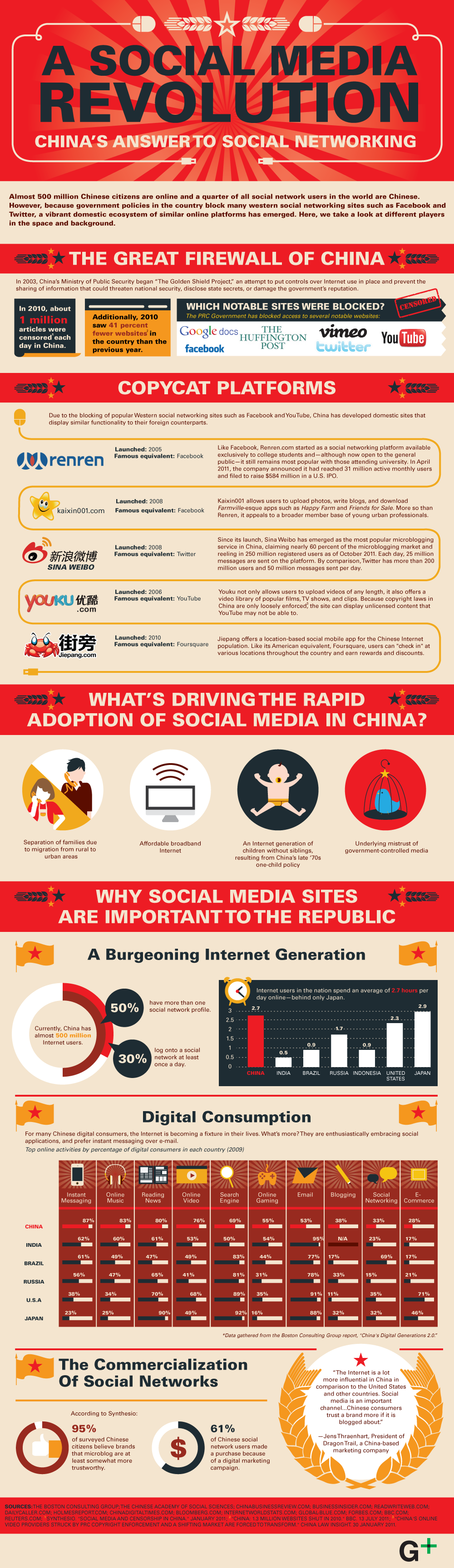 Role of Social Media and Networking in China - Copycats Social Media,Social Networking,copycat,platform,revenue,commercial,advertisement,infographic