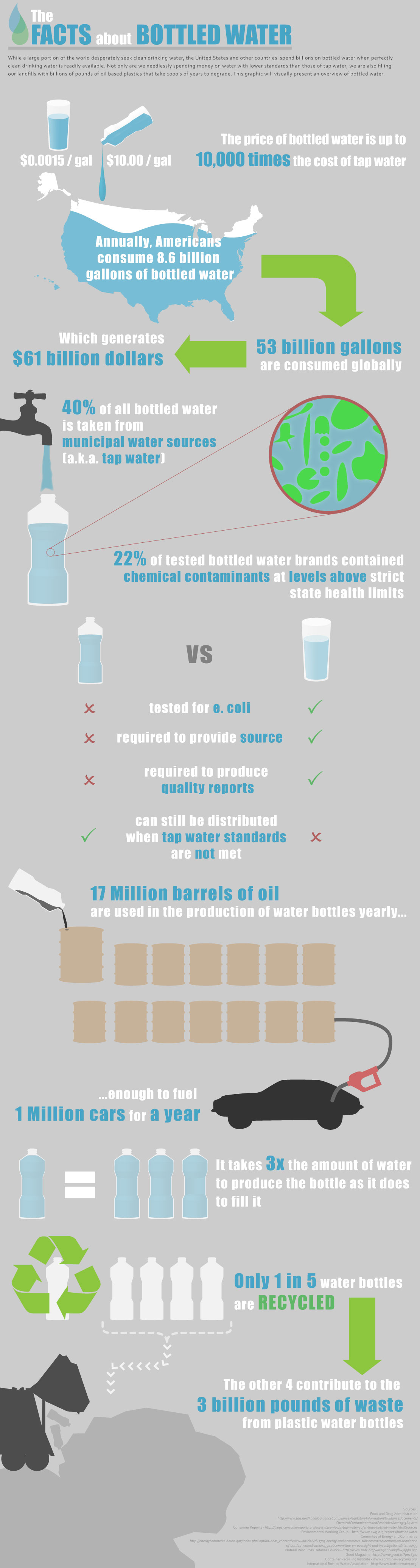 Bottled Minneral Water Facts mineral,water,purity,polution,sanitation,infographic