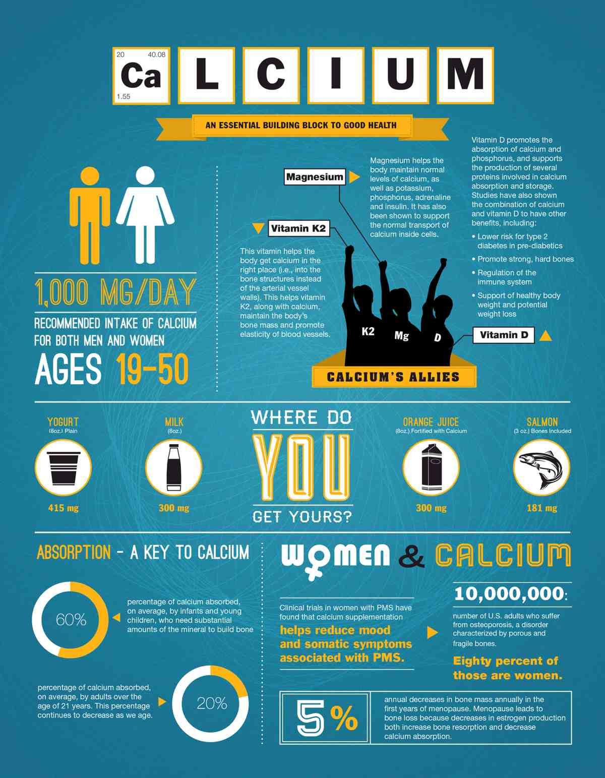 Calcium For Body And Its Allies Calcium,Vitamin,Magnesium,intake,infographic