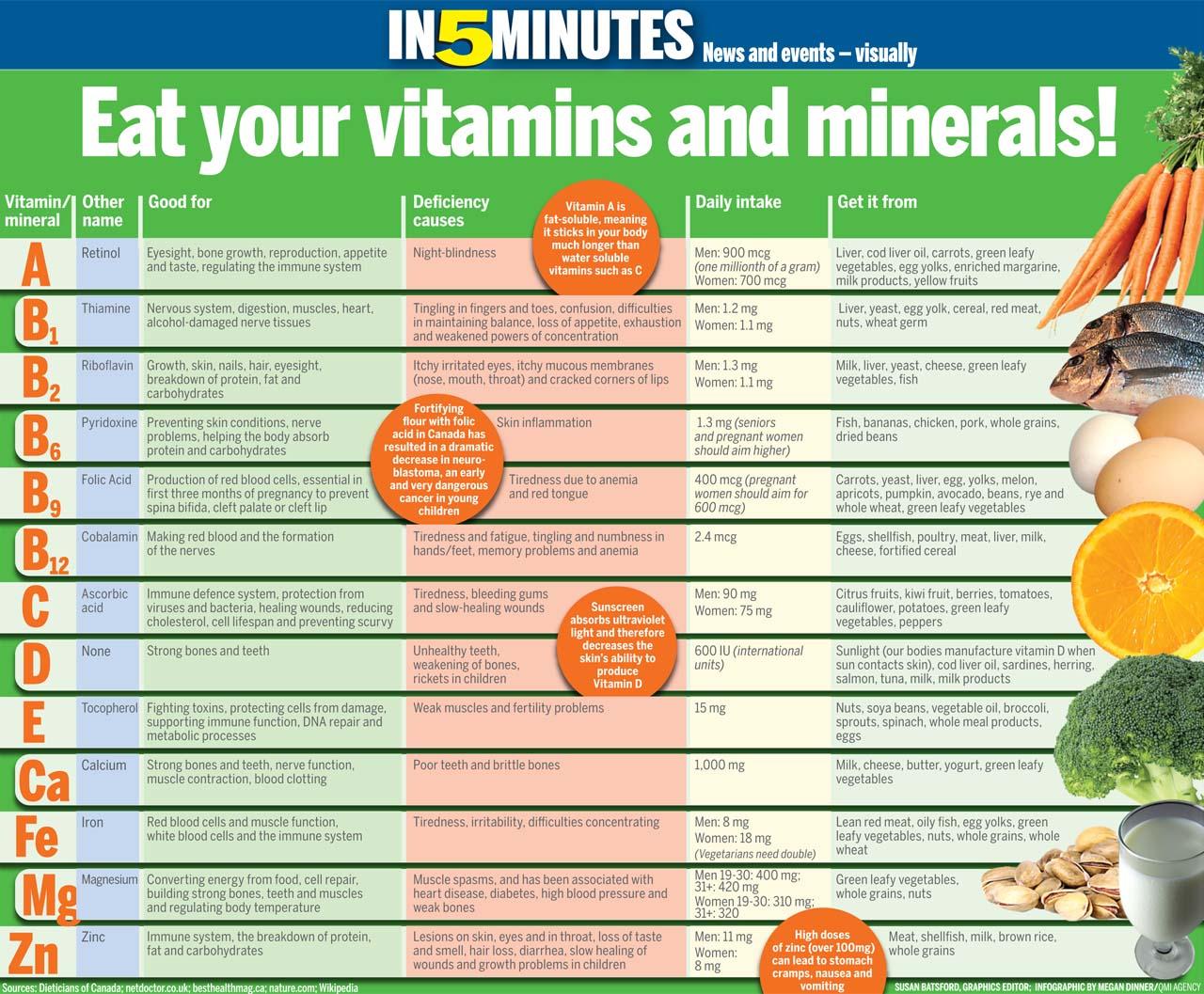 Vitamin Supplements Advantages