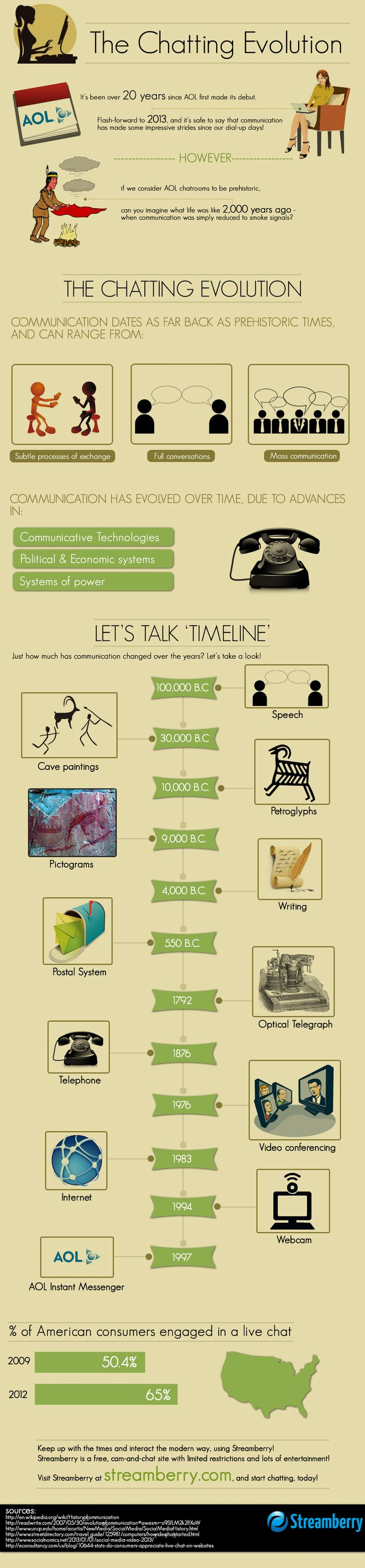 The Chatting Evolution - Smokes to AOL chat,evolution,infographic